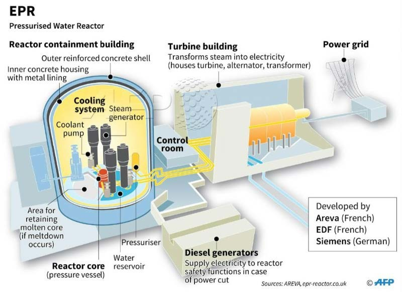 ERP-pressurised-water-reactor.jpg
