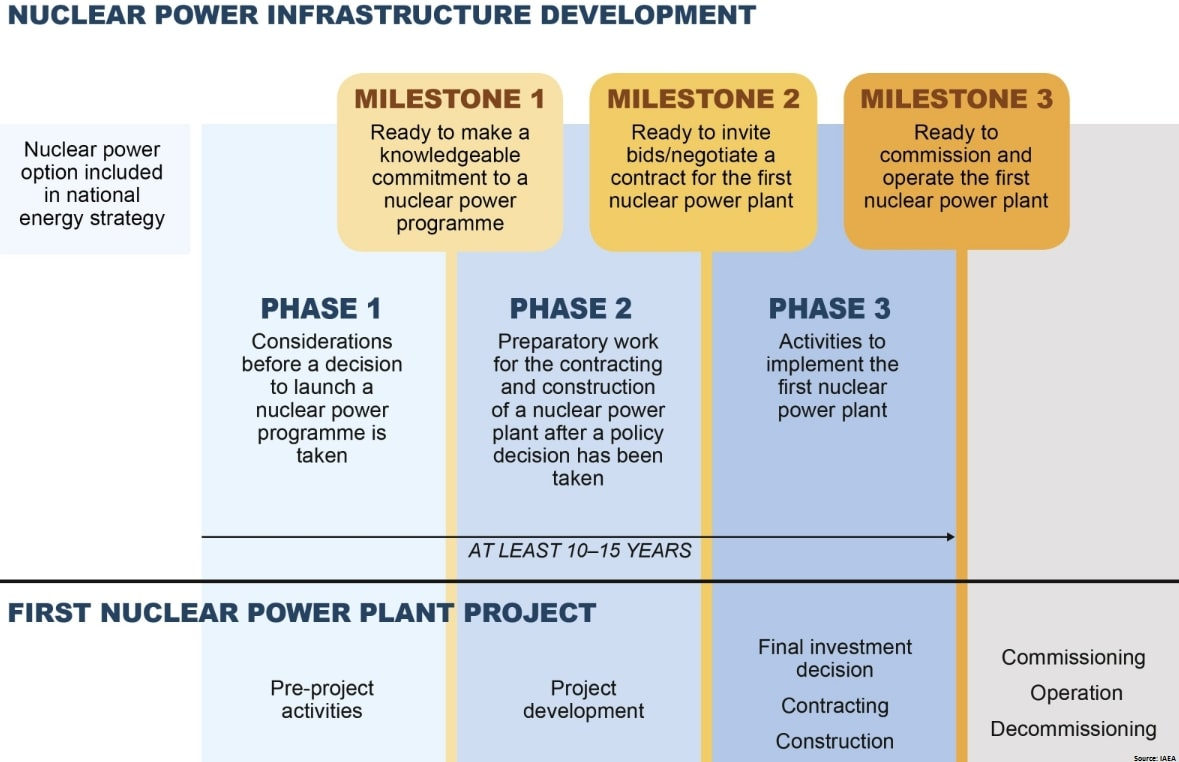 NPP Development Stages