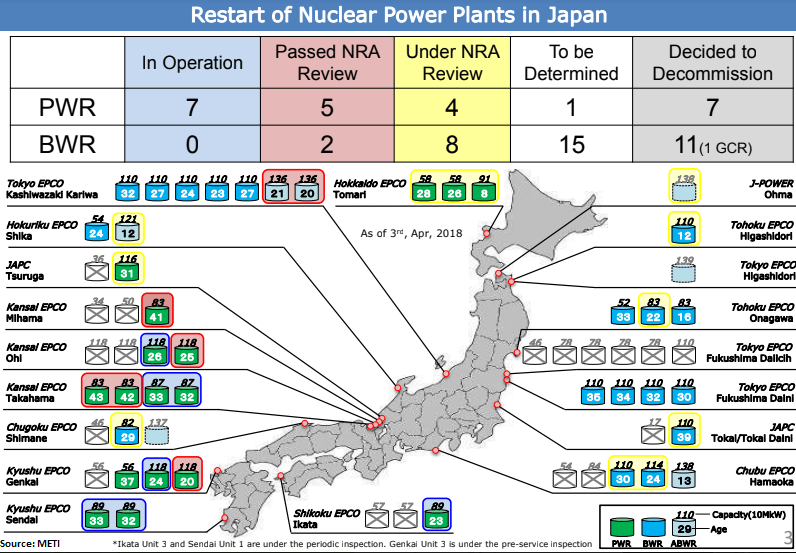 restart-of-nuclear-power-plants-in-japan