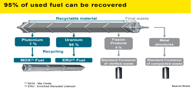 used-fuel-recovery-process