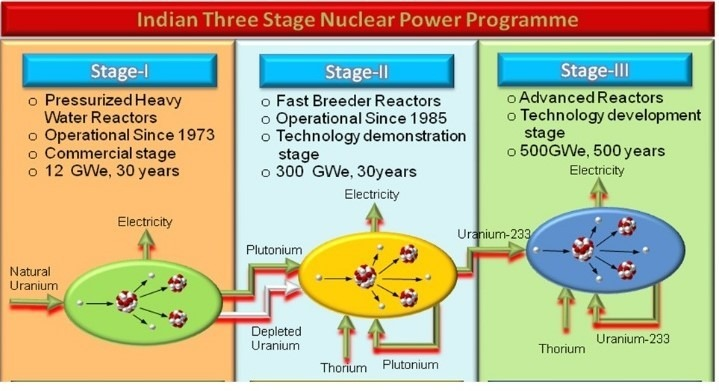 India-three-stage-nuclear-power-programme