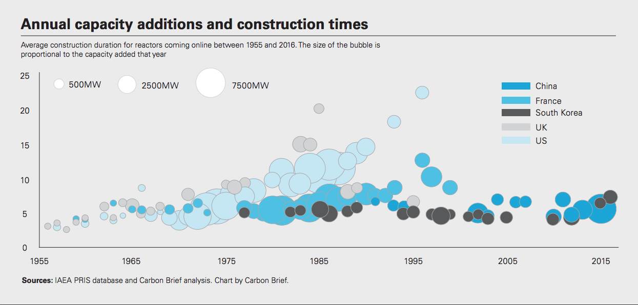 annual-capacity-additions-and-construction-times