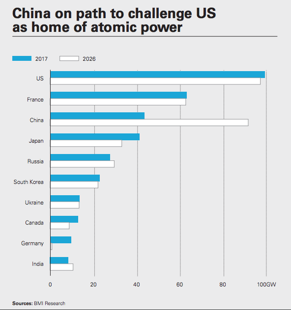 china-on-path-to-challenge-us-as-home-of-atomic-power