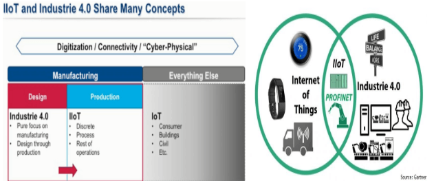 IoT-and-industries-4.0-share-many-concepts