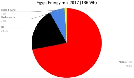 egypt-energy-composition