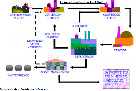 india-nuclear-fuel-cycle.png